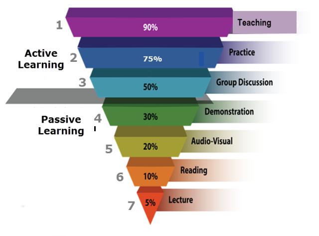Learning-Pyrramid