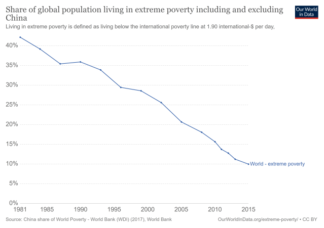 poverty-decline world