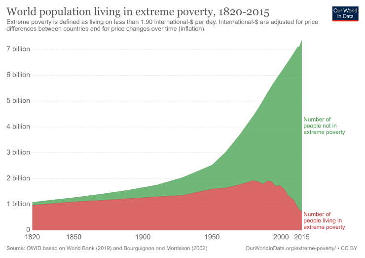 world-population-in-extreme-poverty-absolute